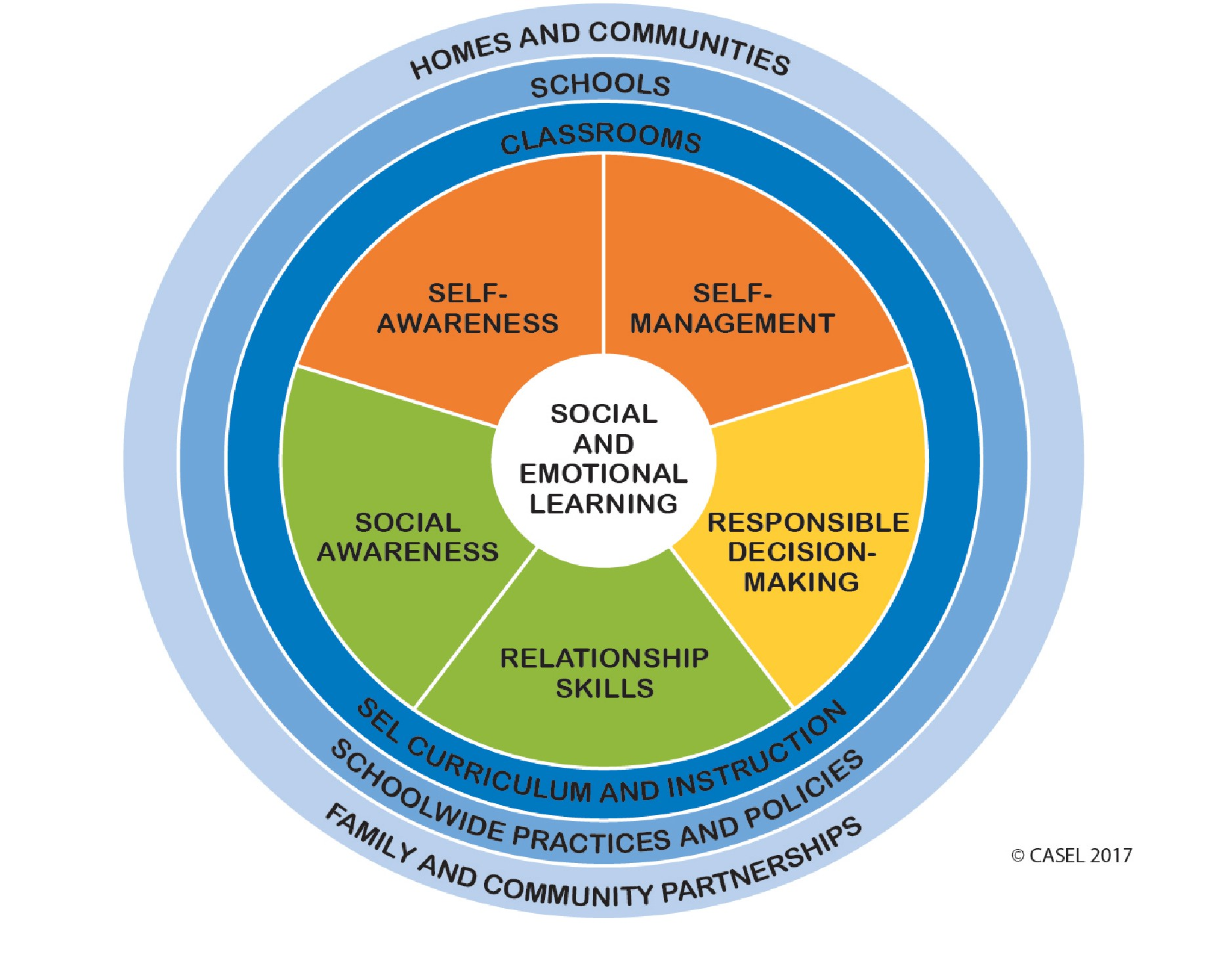 Social and Emotional Learning Overview   Flocabulary